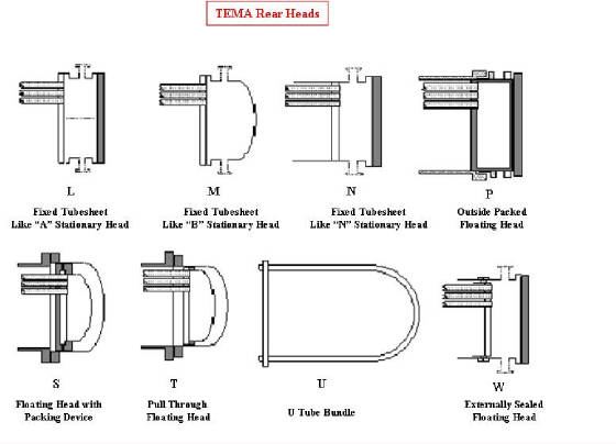 how to choose exchanger type by tema
